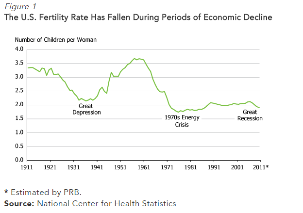 Chart of historic US fertility rates