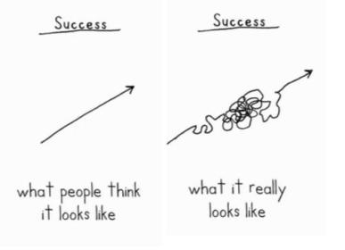 Illustration of Success (courtesy of Alfred Woenselaer)