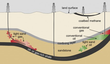 Schematic cross-section of general types of oil and gas resources